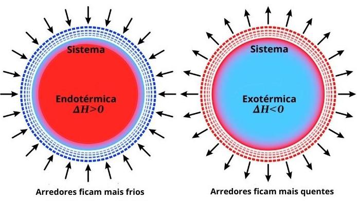 Demonstração ilustrativa de sistema endotérmico e exotérmico.