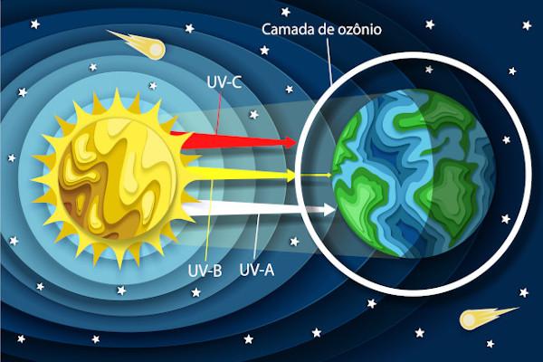 Desenho representando o funcionamento da camada de ozônio, que impede a entrada de toda a radiação solar UV-B.