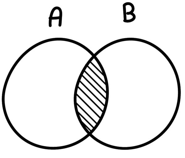 As operações entre conjuntos são recorrentes no estudo da álgebra.