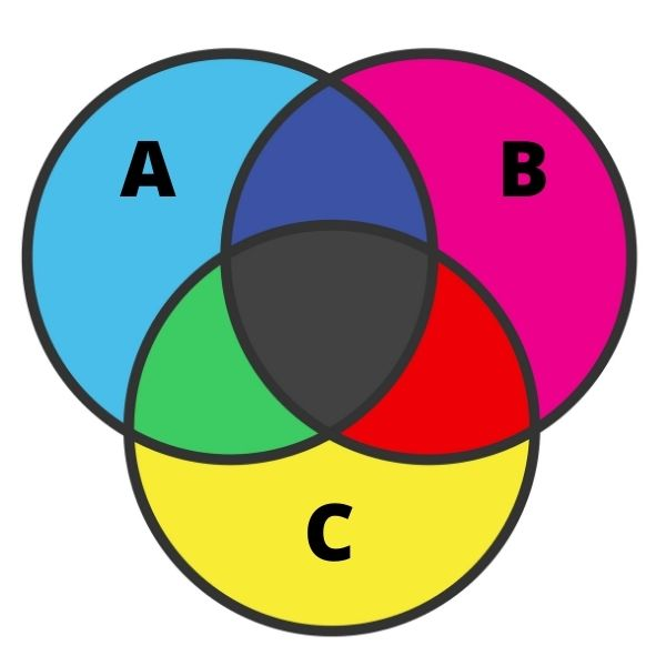 Diagrama de três conjuntos.