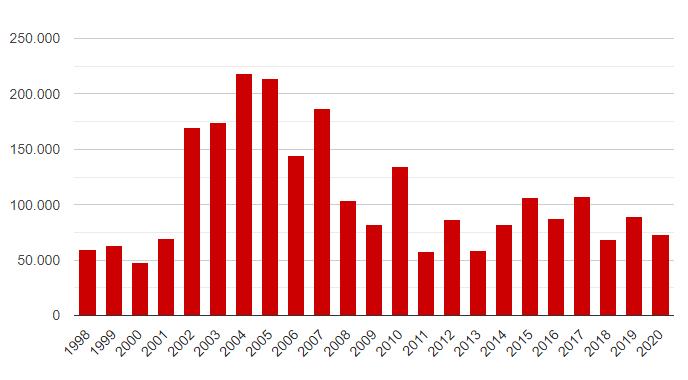 Focos de incêndio na Amazônia entre 1998 e 2020. Fonte: Inpe.