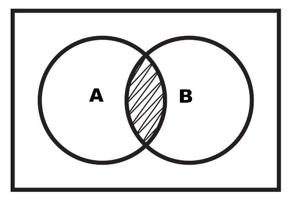 Intersecção de A com B