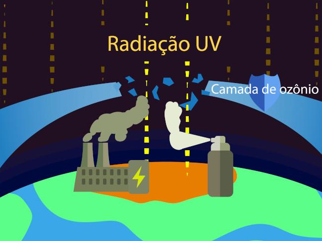 A emissão de gases pelas indústrias faz com que o buraco na camada de ozônio aumente-se, aumentando a intensidade dos raios UV-B no planeta e, consequentemente, a temperatura.