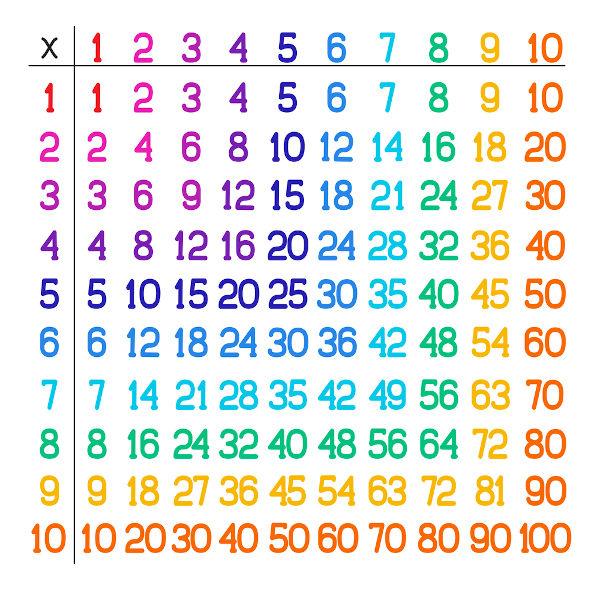 Tabela de multiplicação de 1 até 10.