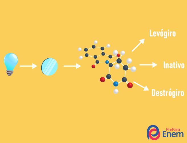 Interação da luz com a molécula em caso de enantiômeros.