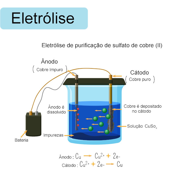 Ilustração de uma eletrólise, sistema de transformação de energia elétrica em energia química.