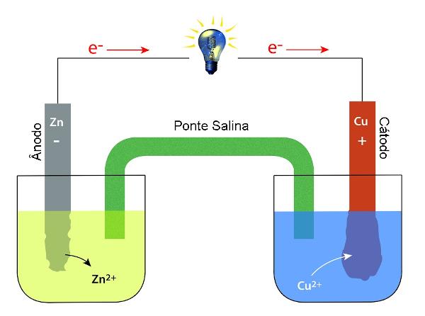 Ilustração de uma pilha de Daniell, sistema de aproveitamento de energia química.