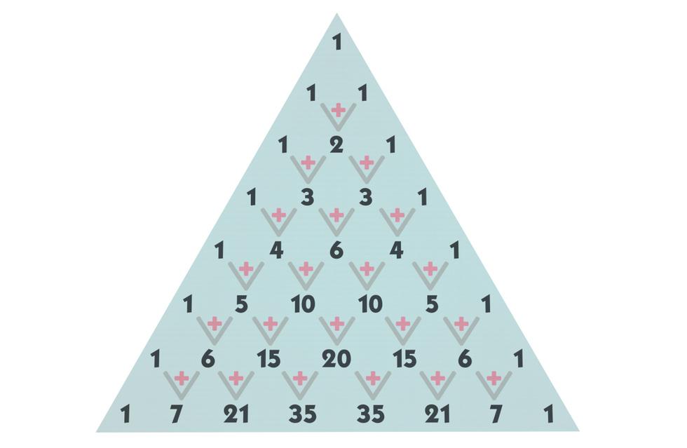 O triângulo de Pascal é bastante útil para o estudo de análise combinatória.