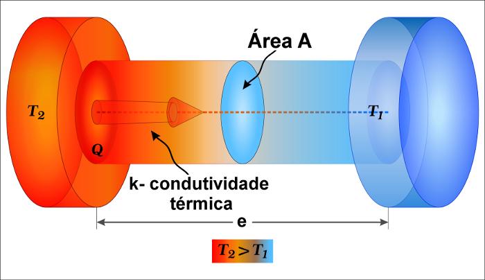 Nos sólidos, o principal processo de transferência de calor é a condução térmica.