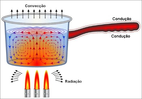 A condução, convecção e radiação são processos de transferência de calor.
