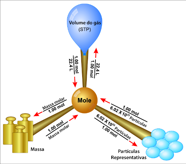 Imagem ilustrativa da conversão de dados de massa em volume e número de partículas ou número de mols.