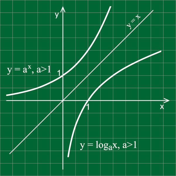 A função logarítmica é a inversa da função exponencial.