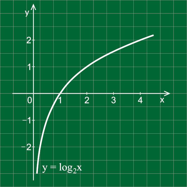 O gráfico de uma função logarítmica fica restrito ao primeiro e quarto quadrantes do plano cartesiano.