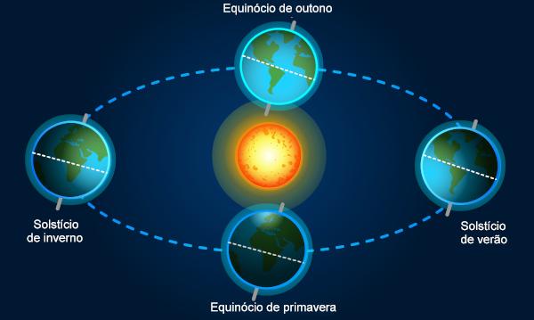 Na imagem, os fenômenos solstícios e equinócios estão nomeados de acordo com a sua ocorrência no Hemisfério Sul.