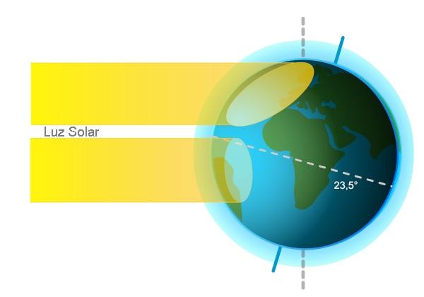 Inclinação do eixo da Terra e incidência da luz solar de forma distinta nos hemisférios são causas das estações do ano.