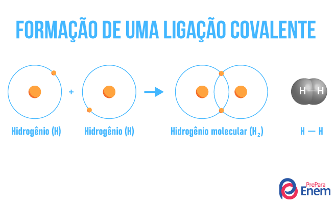 Ilustração de como acontece uma ligação covalente e o compartilhamento de elétrons.