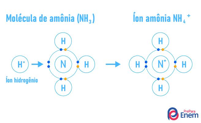 Esquema de como acontece uma ligação covalente coordenada.