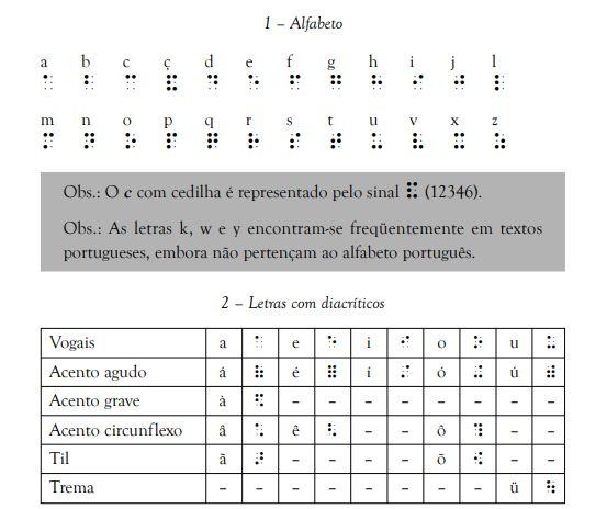 Fonte: Manual – Grafia Braille para a língua portuguesa (MEC)