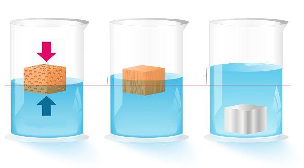 O empuxo é igual ao volume de líquido que é deslocado pela inserção de um corpo em um fluido.