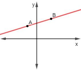 Representação da reta no plano cartesiano