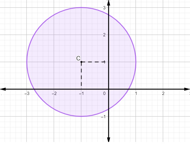 Exemplo de representação de circunferência no plano cartesiano