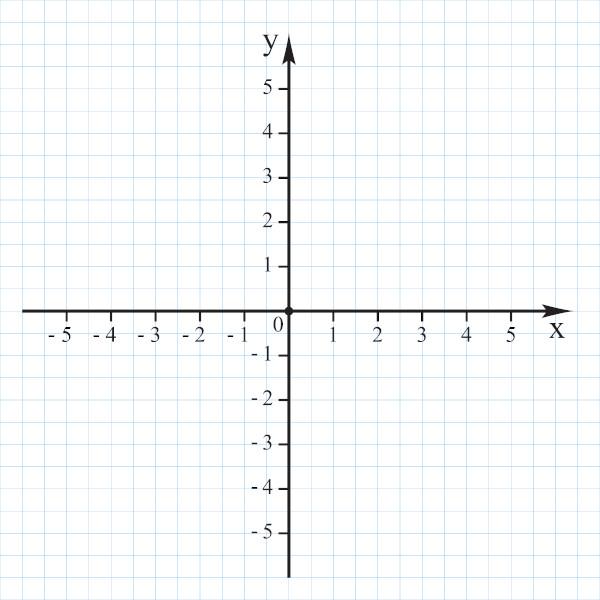 A geometria analítica é o estudo de objetos geométricos no plano cartesiano.