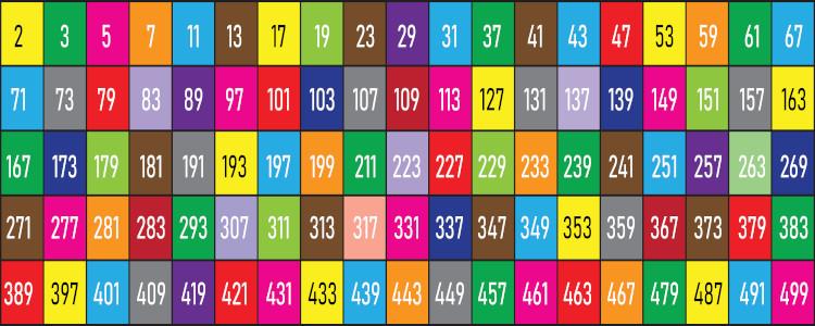 Lista de todos os números primos entre 1 e 500.