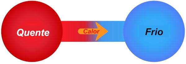 O equilíbrio térmico ocorre pela transferência de calor entre corpos de diferentes temperaturas.
