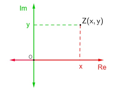 Representação geométrica do número z = x + yi