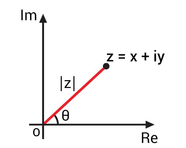 Argumento é o ângulo θ.