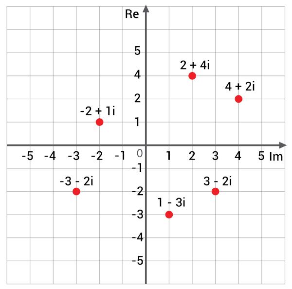 Representação de números complexos no plano de Argand-Gauss