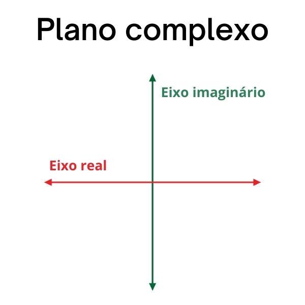 Plano de Argand-Gauss