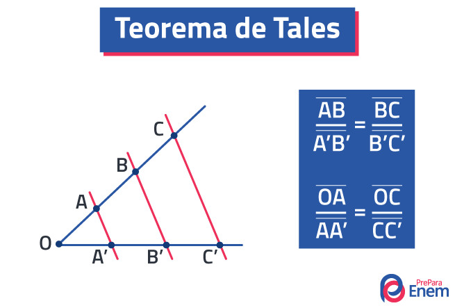 O teorema de Tales é uma ferramenta muito utilizada na geometria plana.