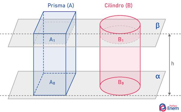 Princípio de Cavalieri em um prisma de base pentagonal e em um prisma de base retangular.