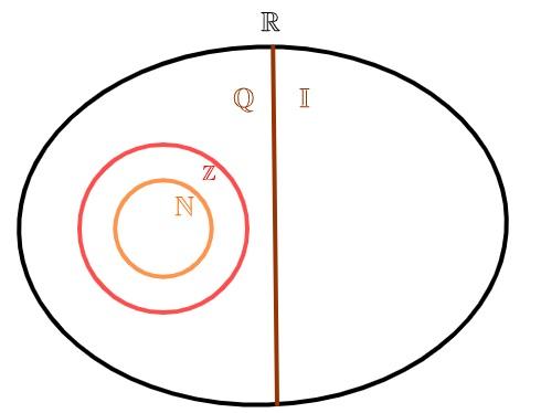 Diagrama dos conjuntos numéricos