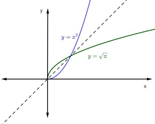 Os gráficos são simétricos.
