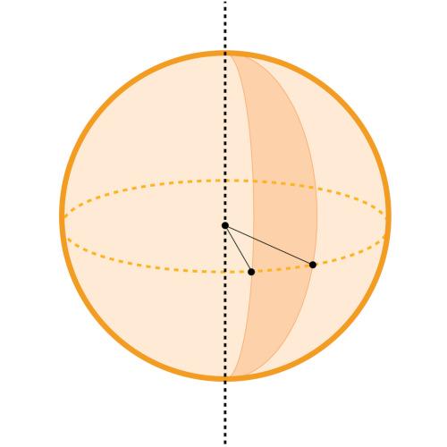 Imagem do fuso de uma esfera