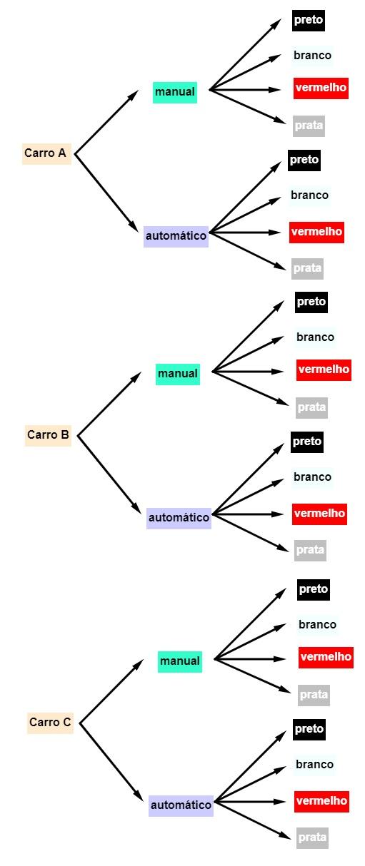Diagrama de exemplos com as possibilidades de uma situação-problema envolvendo carros.