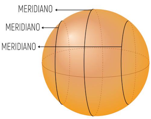 Esfera com a exemplificação de alguns meridianos