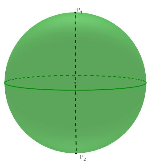 Esfera com a indicação dos polos