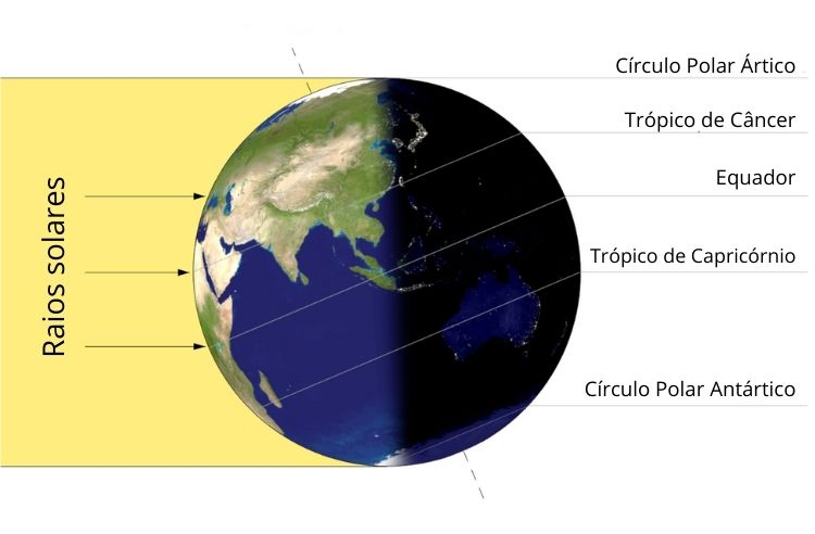 Ilustração do solstício de inverno no Hemisfério Sul em uma questão sobre inverno.