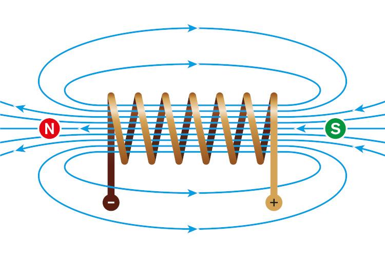 Campo magnético gerado por uma bobina