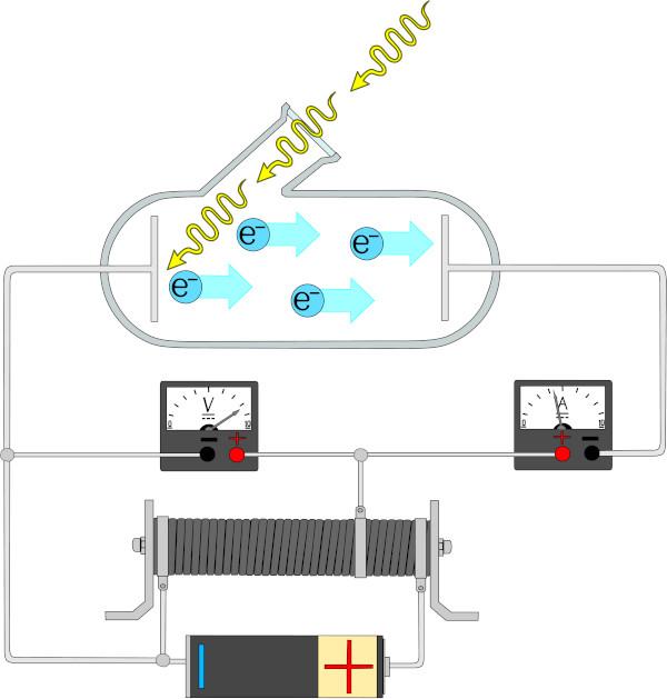 Esquema ilustra circuito elétrico montado para experimento que estudou o efeito fotoelétrico.