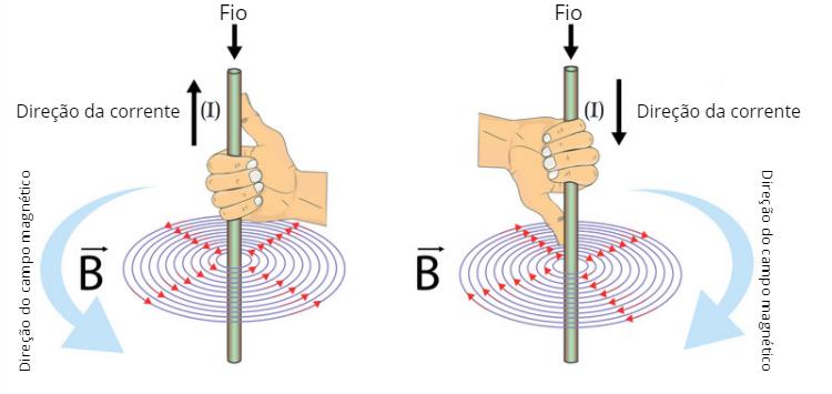 Regra da mão direita para determinar a direção do campo magnético gerado por uma corrente elétrica em um fio condutor