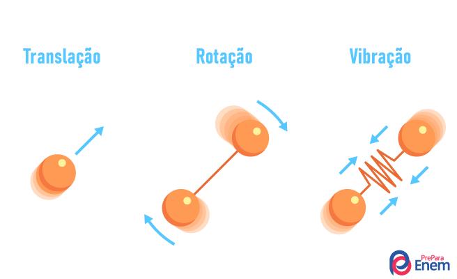 Partículas em movimentos de translação, rotação e vibração