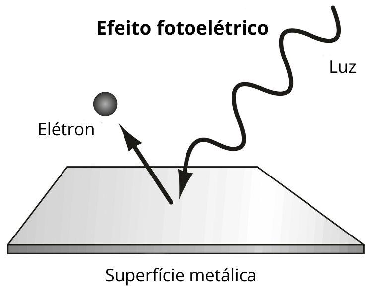 Representação do efeito fotoelétrico: luz incidindo sobre superfície metálica e elétron sendo ejetado.