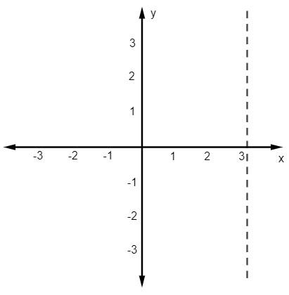 Plano cartesiano enumerado de -3 a 3 e uma reta paralela ao eixo x passando sobre o 3 no eixo y.