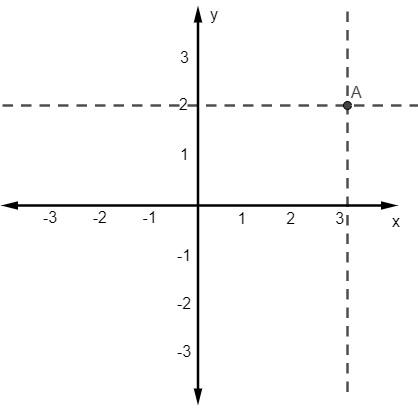 Plano cartesiano enumerado de -3 a 3 e uma reta paralela ao eixo y passando sobre o 2 no eixo x.