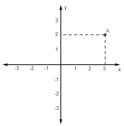 Plano cartesiano enumerado de -3 a 3 e com a marcação do ponto A (3, 2).