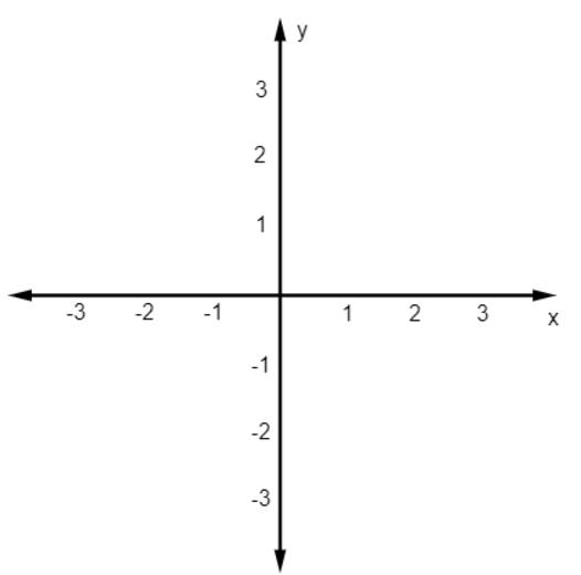 Plano cartesiano com abscissas e ordenadas enumeradas de -3 a 3.